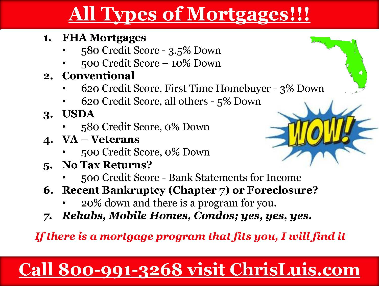 what are the different mortgage options