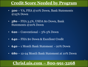 Credit Scores Needed for Mortgage