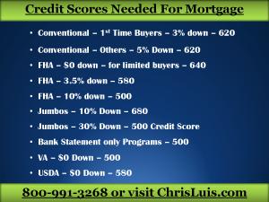 6 Minimum Credit Scores for Mortgage