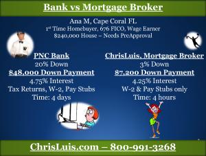 99 Bank vs Mortgage Broker